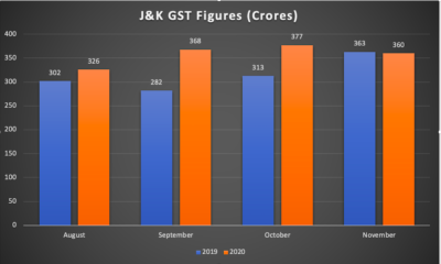 J&K's GST collection falls