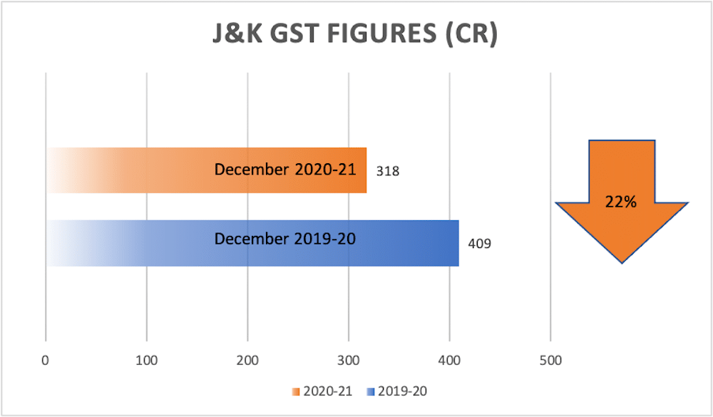 J&K's GST declines by 22%