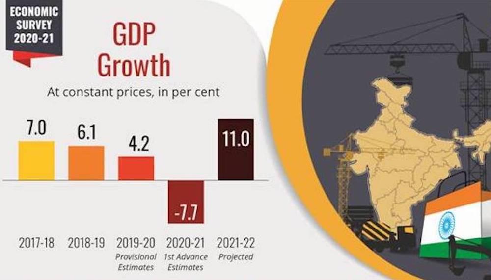 Economic Survey 2020-21 tabled