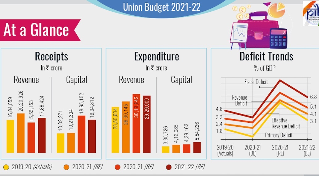 Budget 2021 Colourful hollow