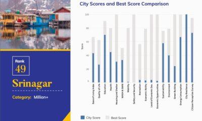 No ease of living in Srinagar