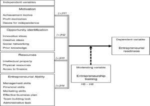 Emerging entrepreneurship model in sericulture
