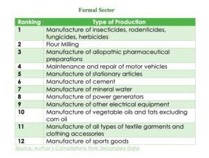 Major industrial activities in J&K